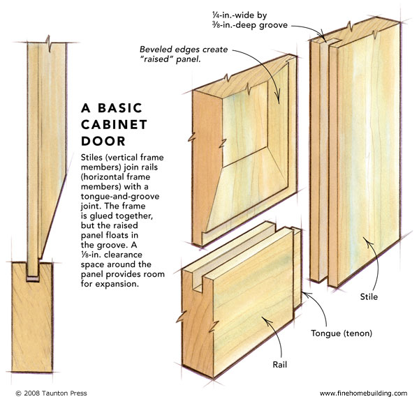 Build A Cabinet Door Design And Ideas