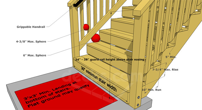 Building Deck Stairs With Composite