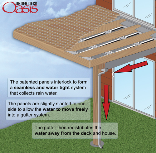 How to Install Under Deck Roof