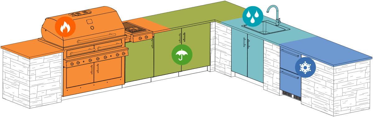 Outdoor kitchen 101 home design for Home and garden tv design 101