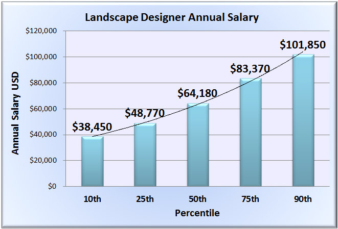 Residential Landscape Design Salary Design And Ideas