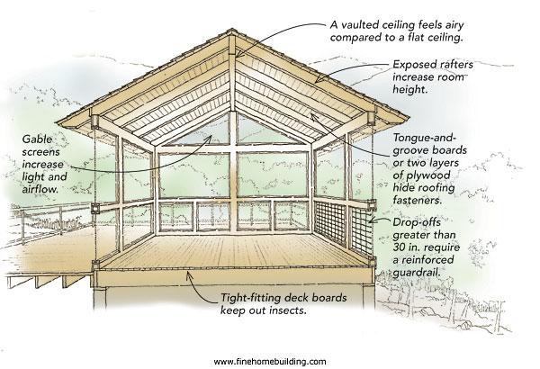 Raised deck plans uk design and ideas for Screen porch construction plans